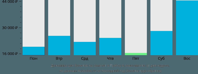 Динамика цен билетов на самолет в Пуэблу в зависимости от дня недели