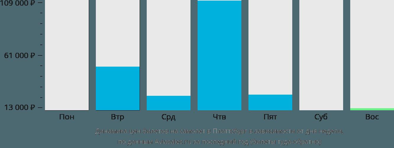 Динамика цен билетов на самолет в Платтсбург в зависимости от дня недели