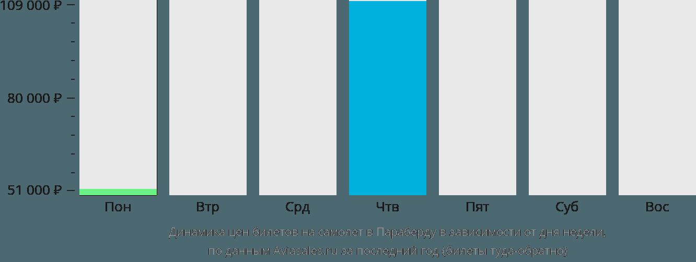 Динамика цен билетов на самолет в Параберду в зависимости от дня недели