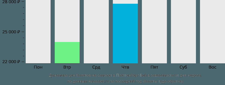 Динамика цен билетов на самолет в Плеттенберг-Бей в зависимости от дня недели
