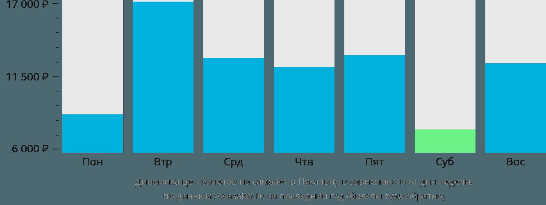 Динамика цен билетов на самолет Пукальпа в зависимости от дня недели