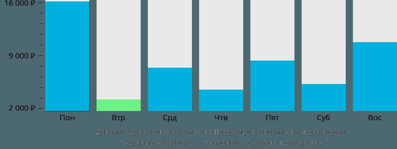 Динамика цен билетов на самолет в Пардубицы в зависимости от дня недели