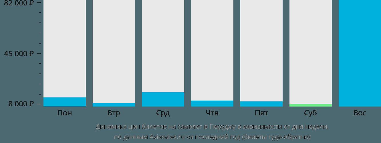 Динамика цен билетов на самолет в Перуджу в зависимости от дня недели
