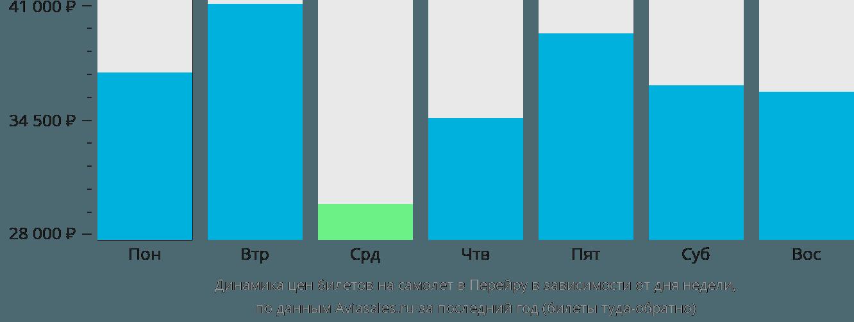 Динамика цен билетов на самолет в Перейру в зависимости от дня недели