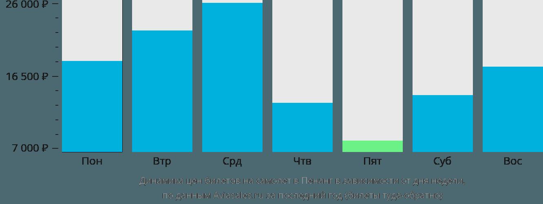 Динамика цен билетов на самолет в Пенанг в зависимости от дня недели