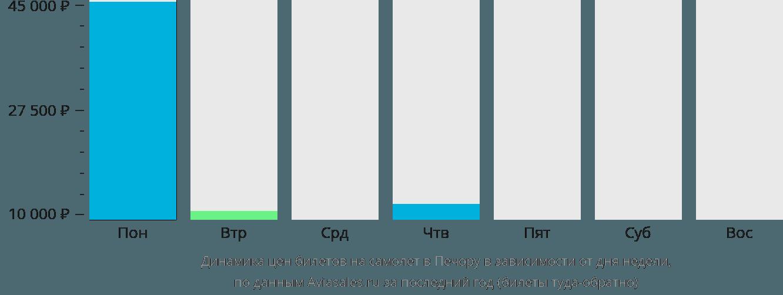 Динамика цен билетов на самолет Печору в зависимости от дня недели