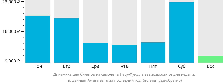 Динамика цен билетов на самолет в Пасу-Фунду в зависимости от дня недели