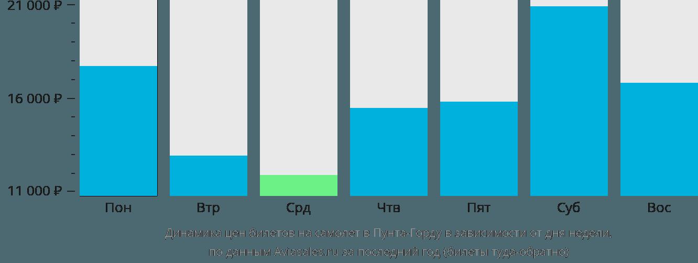 Динамика цен билетов на самолет Пунта Горда в зависимости от дня недели