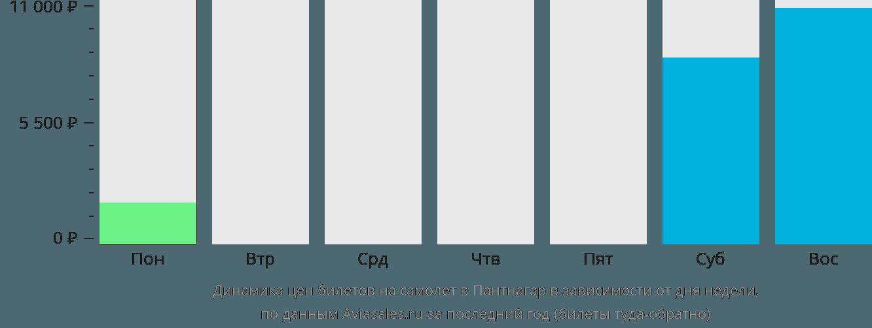Динамика цен билетов на самолет Пантнагар в зависимости от дня недели