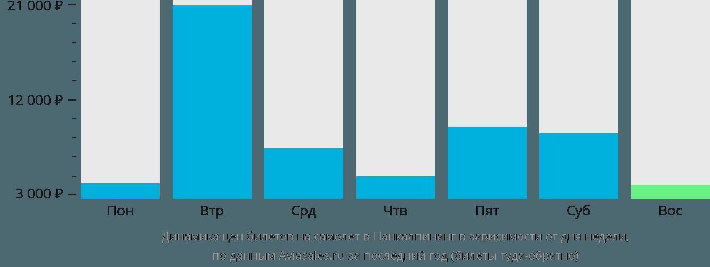 Динамика цен билетов на самолет в Панкалпинанг в зависимости от дня недели