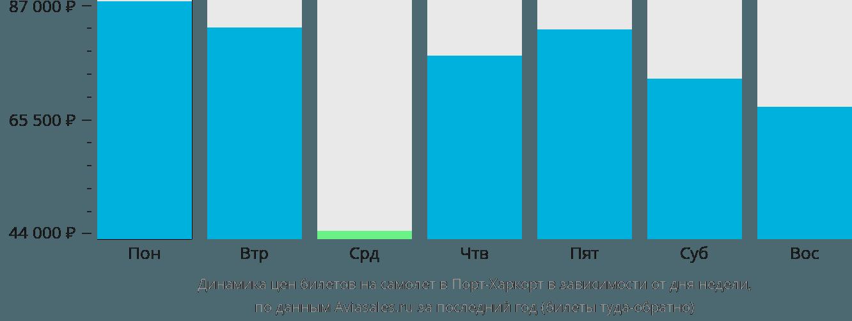 Динамика цен билетов на самолет в Порт-Харкорта в зависимости от дня недели