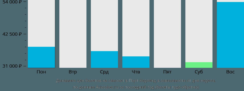 Динамика цен билетов на самолет в Порт-Хедленд в зависимости от дня недели