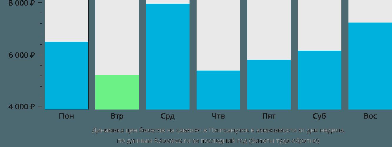 Динамика цен билетов на самолет в Пхитсанулок в зависимости от дня недели