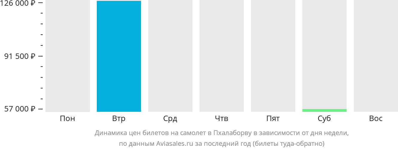 Динамика цен билетов на самолёт в Пхалаборву в зависимости от дня недели