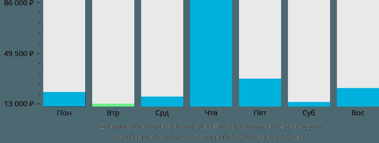Динамика цен билетов на самолет в Пирр в зависимости от дня недели