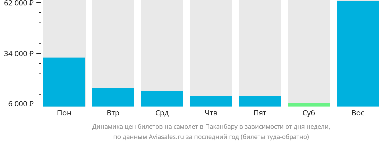 Динамика цен билетов на самолет в Паканбару в зависимости от дня недели