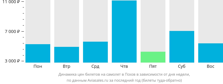 Динамика цен билетов на самолет в Псков в зависимости от дня недели