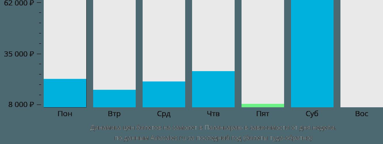 Динамика цен билетов на самолёт в Паланкараю в зависимости от дня недели