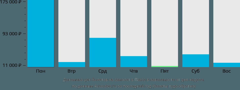 Динамика цен билетов на самолёт в Паксе в зависимости от дня недели