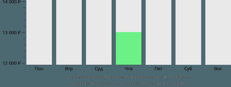 Динамика цен билетов на самолет Плимут в зависимости от дня недели
