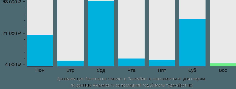Динамика цен билетов на самолет в Палембанг в зависимости от дня недели
