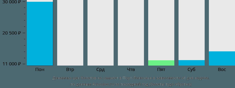 Динамика цен билетов на самолет в Порт Линкольн в зависимости от дня недели