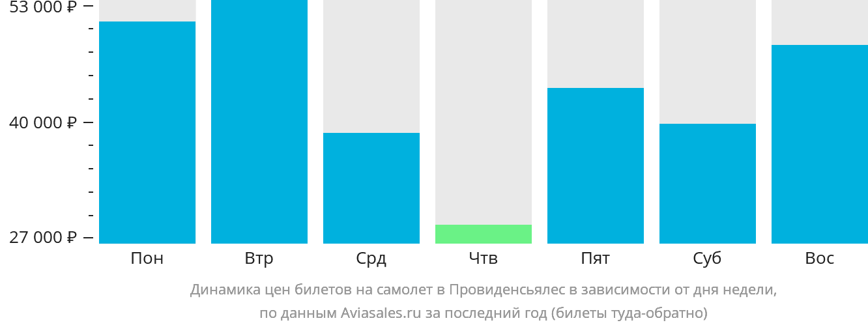 Динамика цен билетов на самолет в Провиденсиалес в зависимости от дня недели