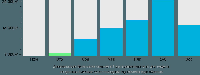 Динамика цен билетов на самолёт в Палу в зависимости от дня недели