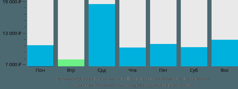 Динамика цен билетов на самолет Пуэрто-Монт в зависимости от дня недели