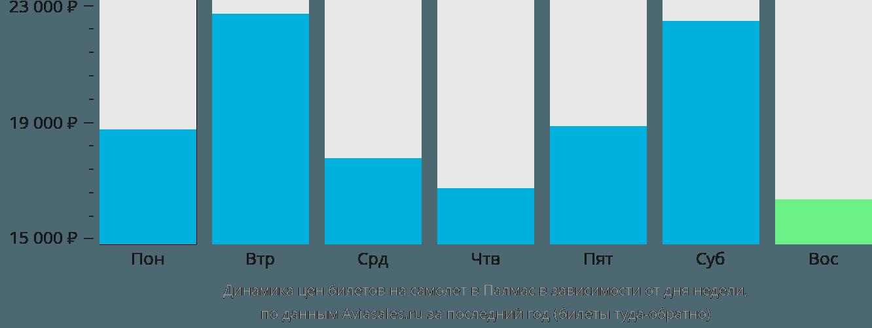 Динамика цен билетов на самолет в Палмас в зависимости от дня недели