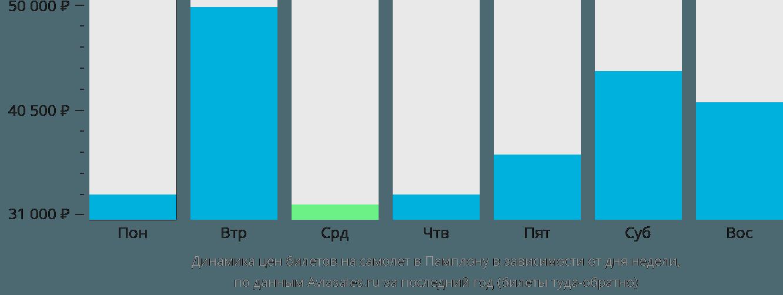 Динамика цен билетов на самолет в Памплону в зависимости от дня недели