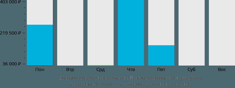 Динамика цен билетов на самолет в Понпеи в зависимости от дня недели