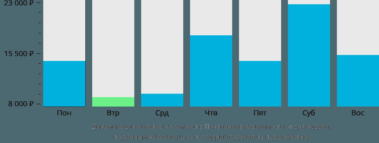 Динамика цен билетов на самолет в Понтианак в зависимости от дня недели