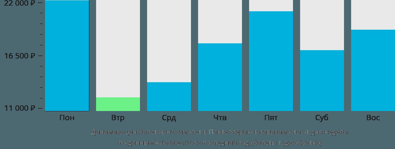 Динамика цен билетов на самолет Пантеллерия в зависимости от дня недели