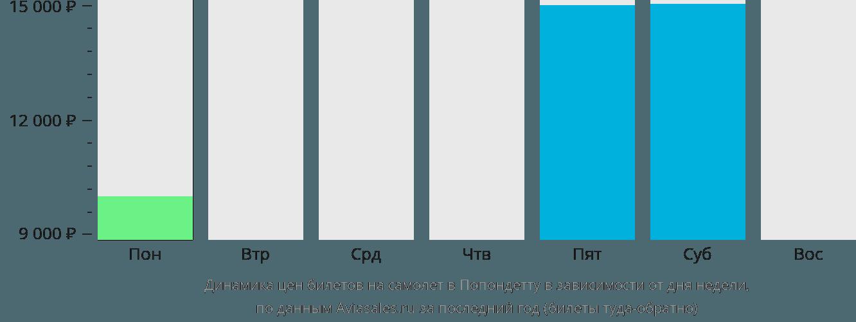 Динамика цен билетов на самолет в Попондетту в зависимости от дня недели
