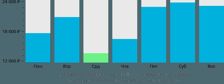 Динамика цен билетов на самолет в Пуну в зависимости от дня недели