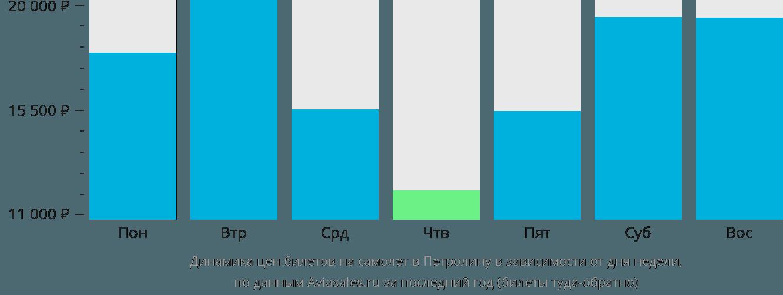 Динамика цен билетов на самолет в Петролину в зависимости от дня недели