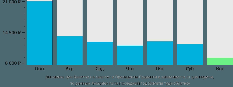 Динамика цен билетов на самолет в Президенти-Пруденти в зависимости от дня недели