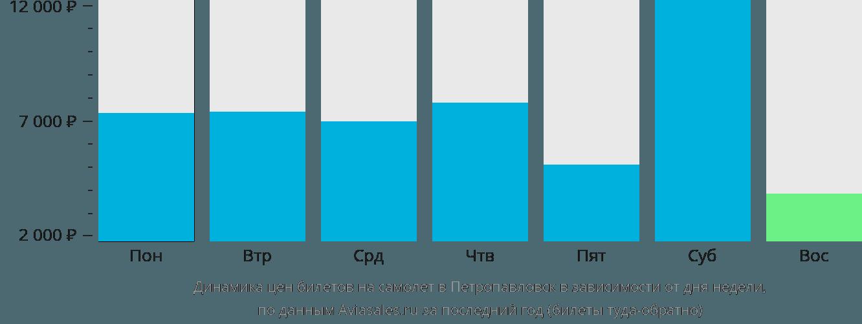 Динамика цен билетов на самолет в Петропавловск в зависимости от дня недели