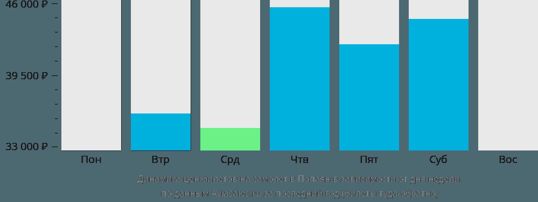 Динамика цен билетов на самолёт в Попаян в зависимости от дня недели
