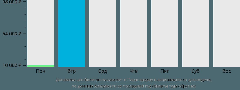 Динамика цен билетов на самолет в Парапарауму в зависимости от дня недели