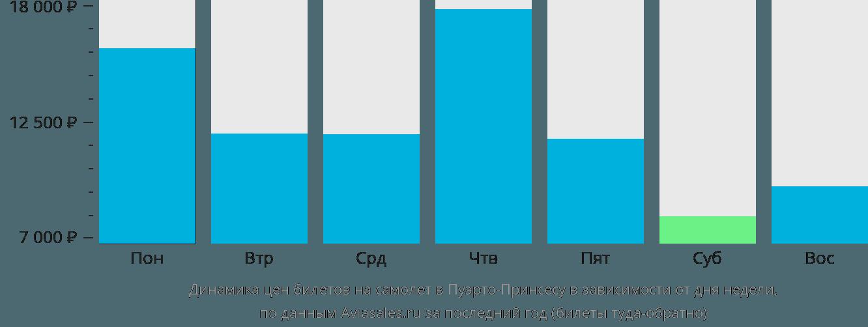 Динамика цен билетов на самолет в Пуэрто-Принсесу в зависимости от дня недели