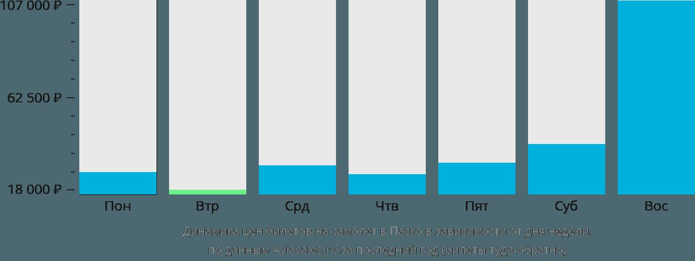 Динамика цен билетов на самолет в Паско в зависимости от дня недели