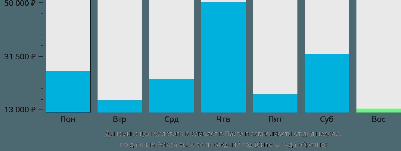 Динамика цен билетов на самолет Пасто в зависимости от дня недели