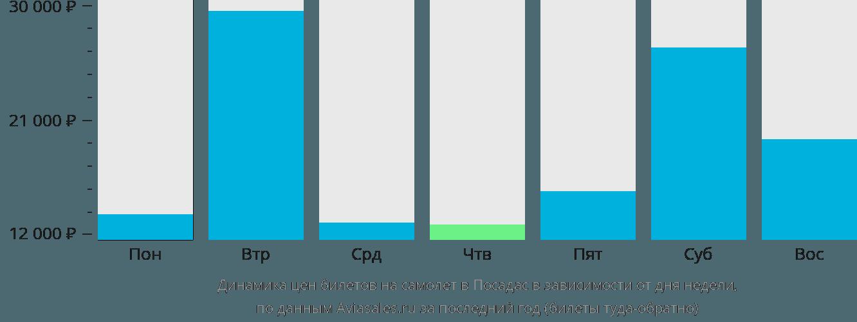 Динамика цен билетов на самолет в Посадас в зависимости от дня недели