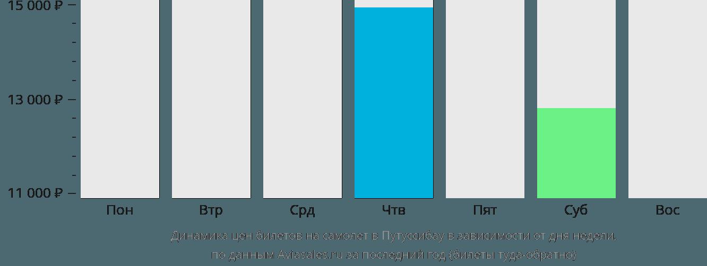 Динамика цен билетов на самолет в Путуссибау в зависимости от дня недели