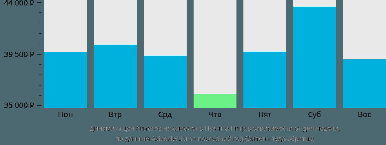 Динамика цен билетов на самолет в Пуэнт-а-Питр в зависимости от дня недели