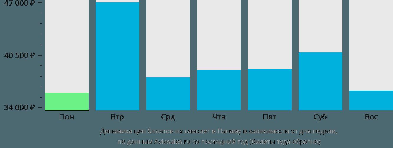 Динамика цен билетов на самолет в Панаму в зависимости от дня недели