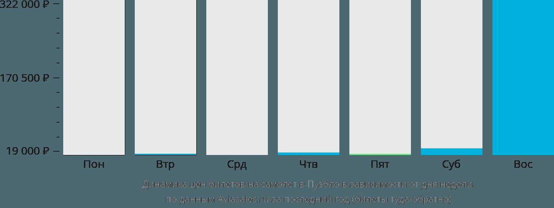 Динамика цен билетов на самолет Пуэбло в зависимости от дня недели