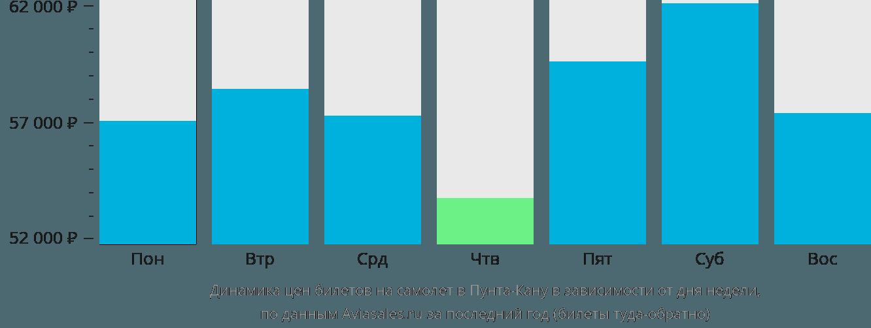 Динамика цен билетов на самолёт в Пунта-Кану в зависимости от дня недели